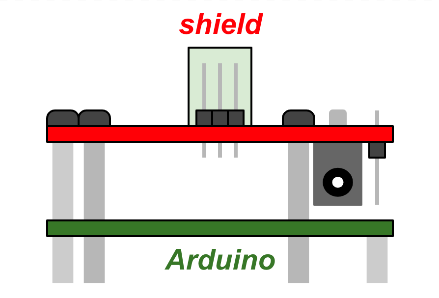 Conceptualized end view of populated shield mounted on Arduino