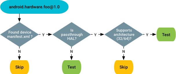 Testability check for compliance