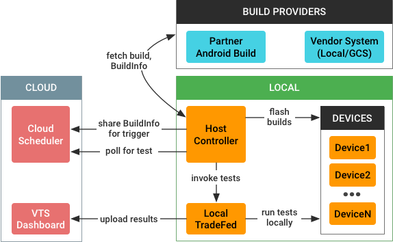 Automated test architecture