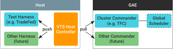 Host controller architecture