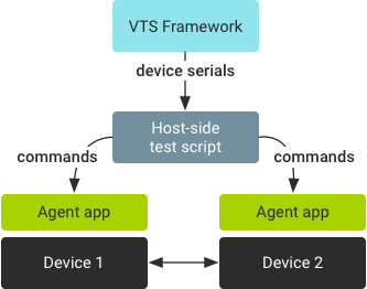 Multi-Device Testing | Android Open Source Project