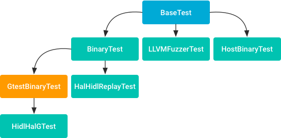 Test Templates | Android Open Source Project
