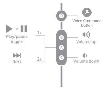 Button functions for four-button headsets handling a media stream.