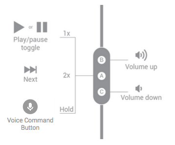 Button functions for three-button headsets handling a media stream.