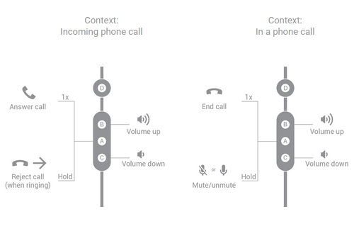 Button functions for four-button headsets handling a phone call.
