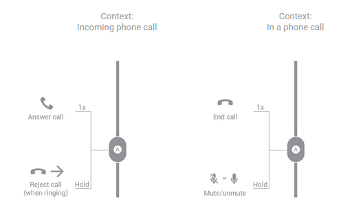 Button functions for one-button headsets handling a phone call.