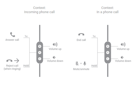 Button functions for three-button headsets handling a phone call.