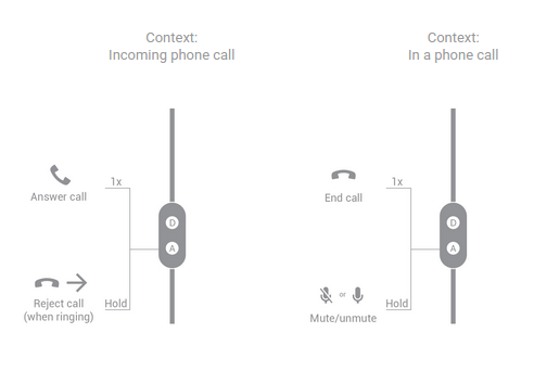 Button functions for two-button headsets handling a phone call.