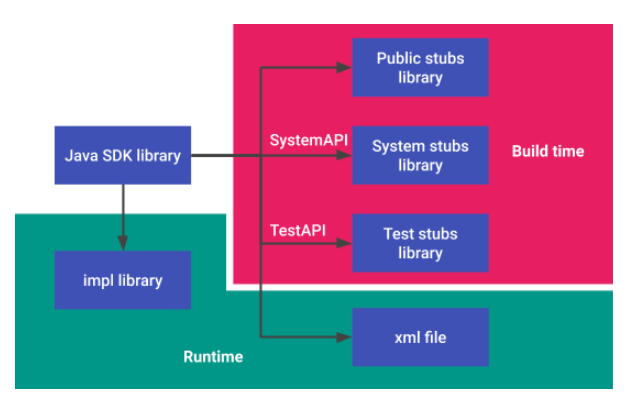 Build flow with Java SDK library