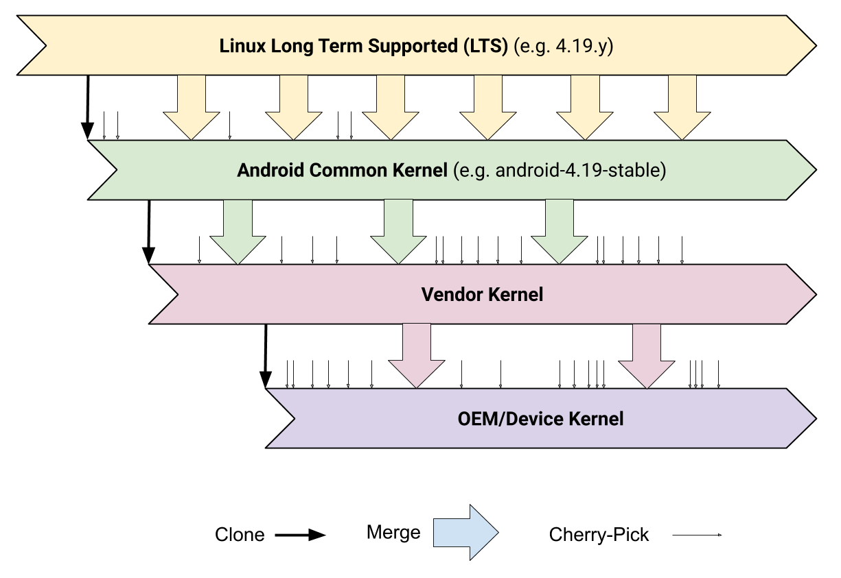 Android kernel hierarchy leads to fragmentation