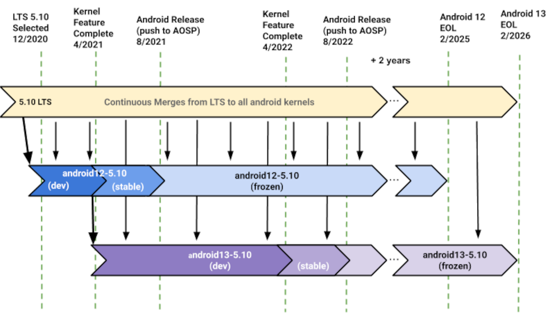 KMI kernel hierarchy for 5.10