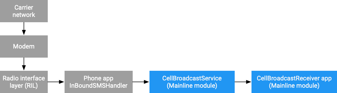 CellBroadcastReceiver message flow