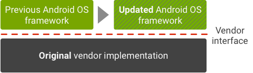 Android Updates With Treble