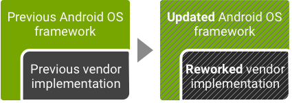 Android Architecture | Android Open Source Project