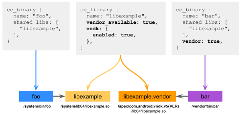 libexample with vendor_available:true and vndk.enabled:true