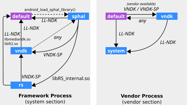Linker namespace graph described in ld.config.txt