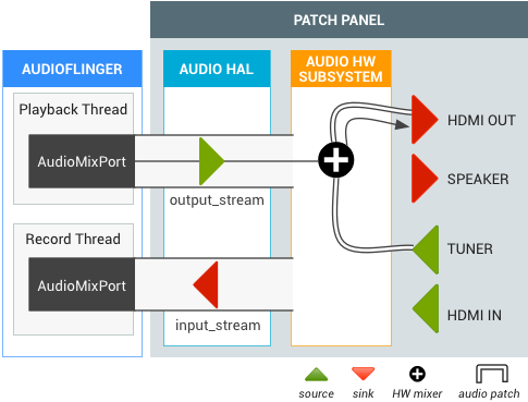 Android TV HDMI-OUT Audio Patch