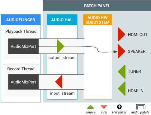 TV Audio | Android Open Source Project