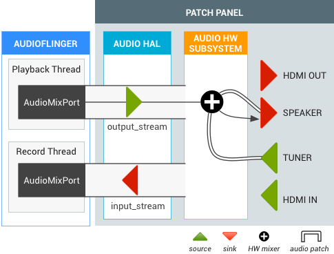 Android TV Tuner Audio Patch
