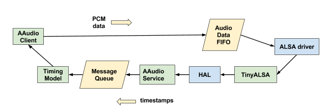 PCM data flow diagram.