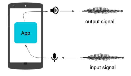 Round-trip audio latency on device