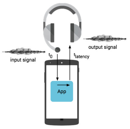 Round-trip latency via headset connector