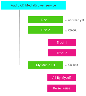 Audio CD MediaBrowser tree structure