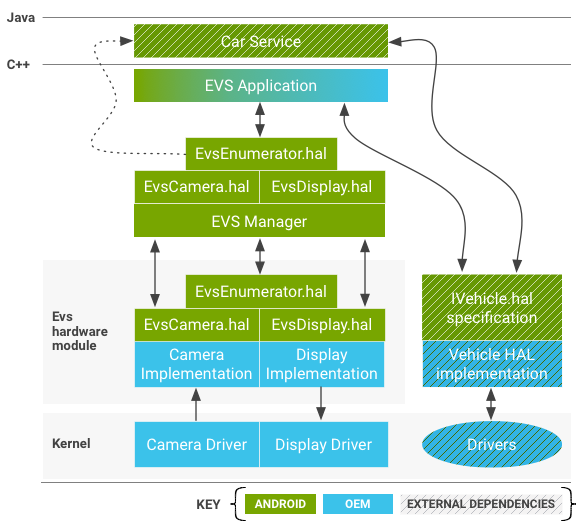 EVS System components diagram.
