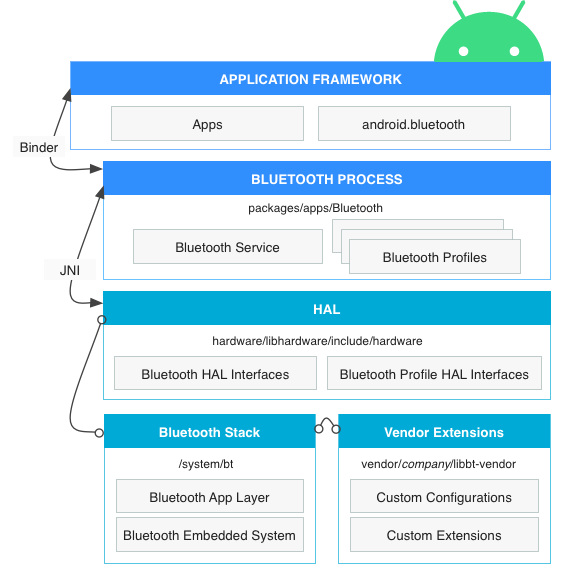 Android Bluetooth architecture