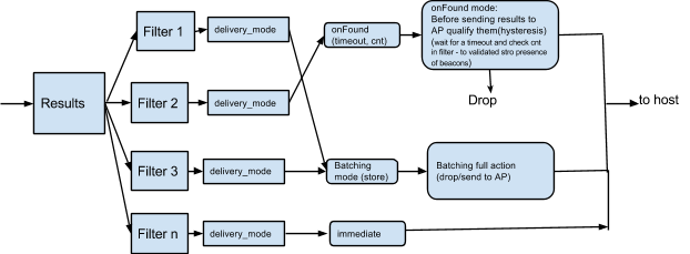 HCI Requirements | Android Open Source Project