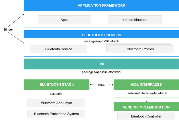 Android 8.0 Bluetooth architecture