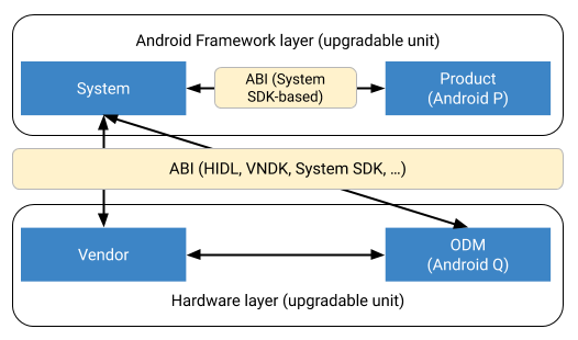 Maintaining ABI between partitions
