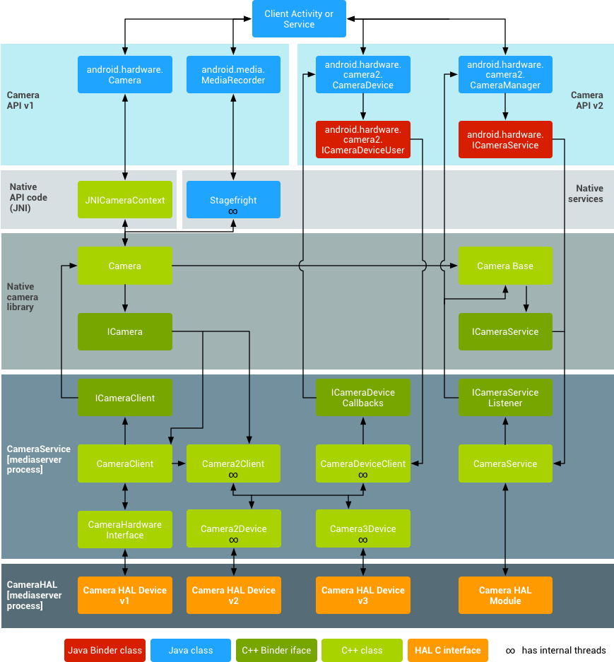 Android camera architecture