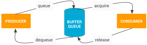 BufferQueue communication process