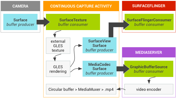Grafika continuous capture activity