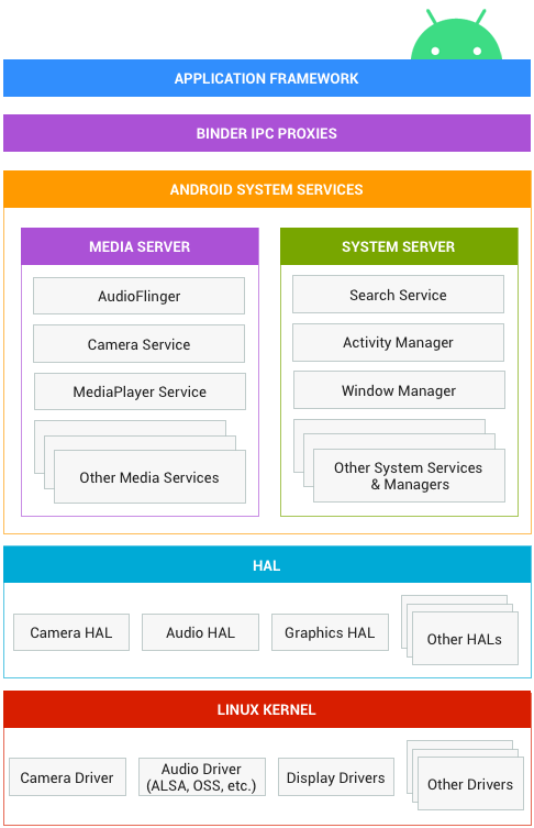 Overview of Android system architecture