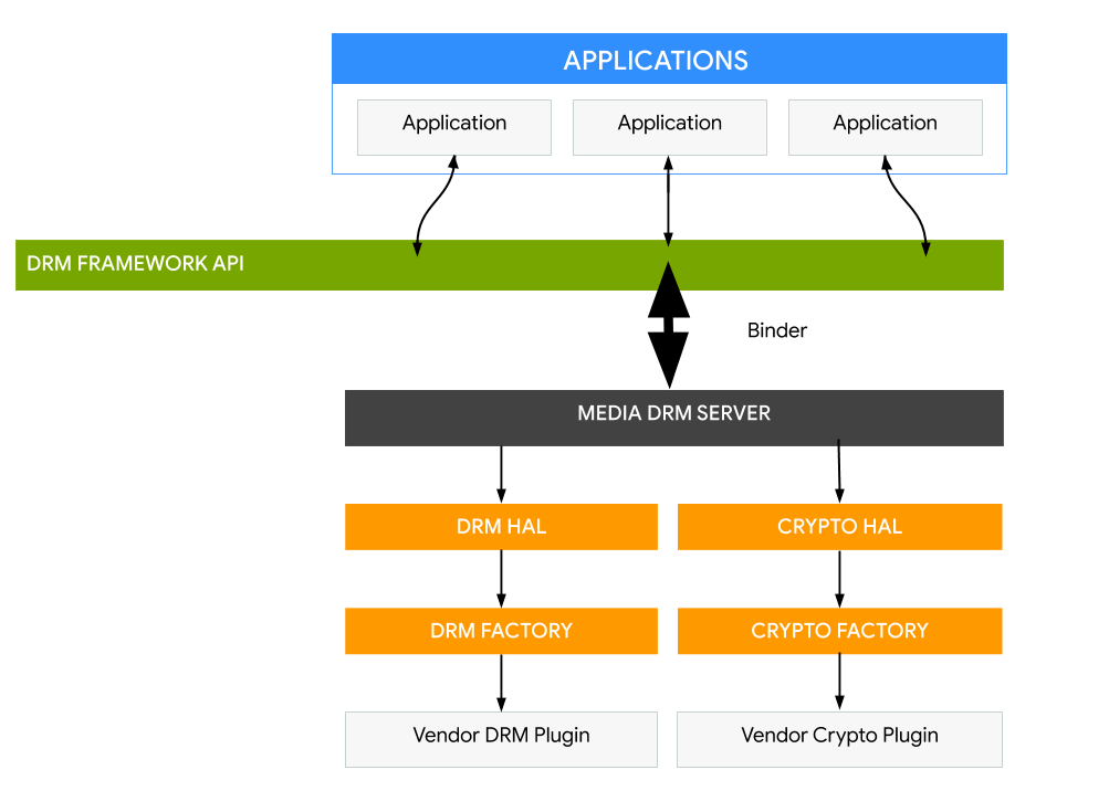 Architecture of Digital Rights Management on Android platform