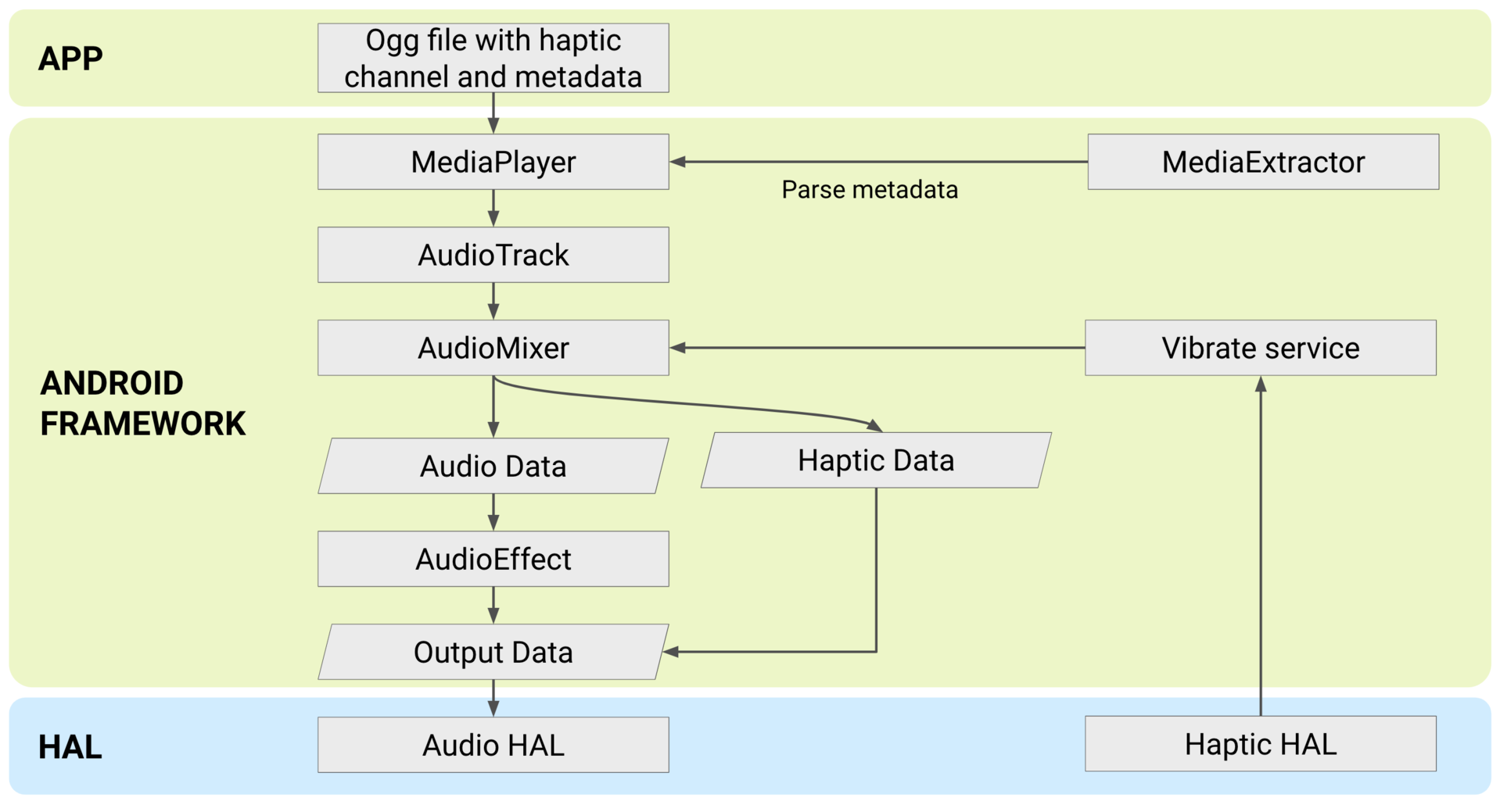 Audio Coupled Haptics