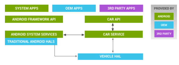 Android の車両 HAL アーキテクチャ