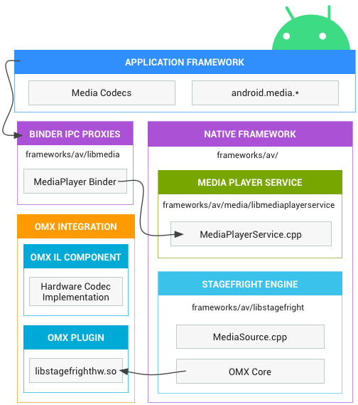 Android media architecture