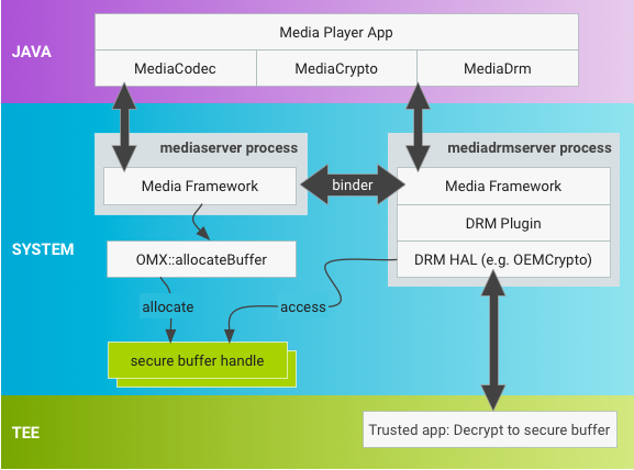 Media Framework Hardening | Android Open Source Project