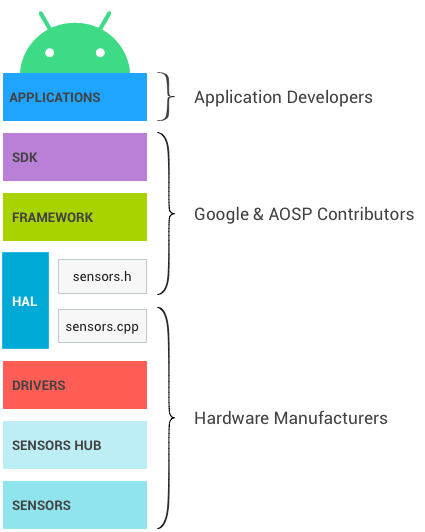 Layers and owners of the Android sensor stack