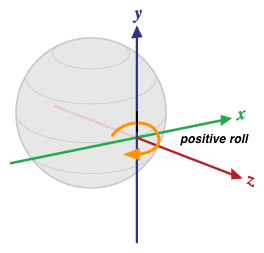 Depiction of orientation    relative to a device