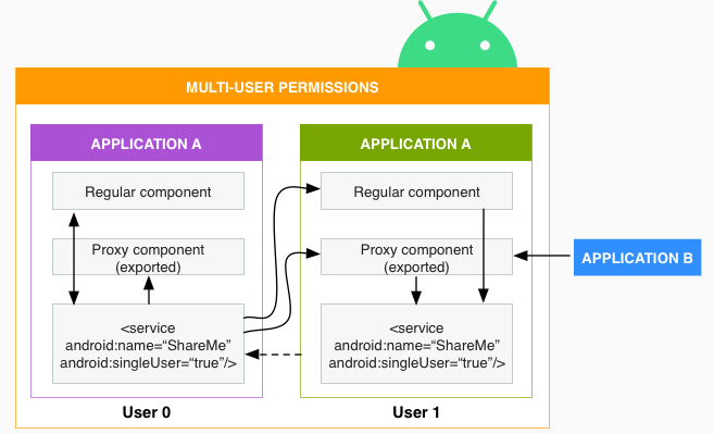 Multiple users permissions flow