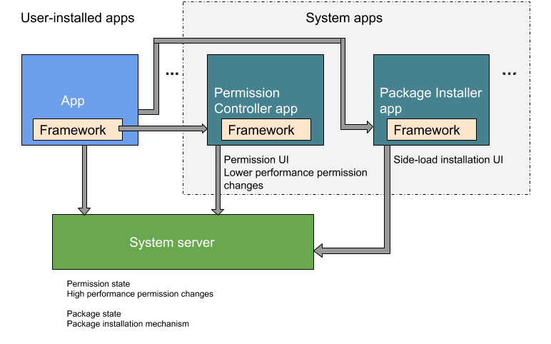 Separation of package install and permission control functionalities for system apps and as used by user- installed apps