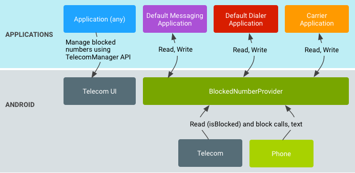 block numbers data flow