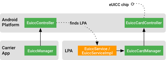 Carrier apps, LPA, and Euicc APIs