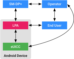 Simplified Remote SIM Provisioning (RSP) architecture