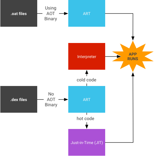 Implementing art just in time jit compiler android open source jit architecture ccuart Gallery