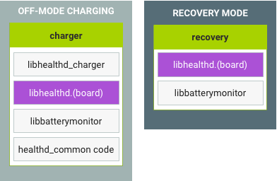 Off-mode charing and recovery mode in Android 8.x